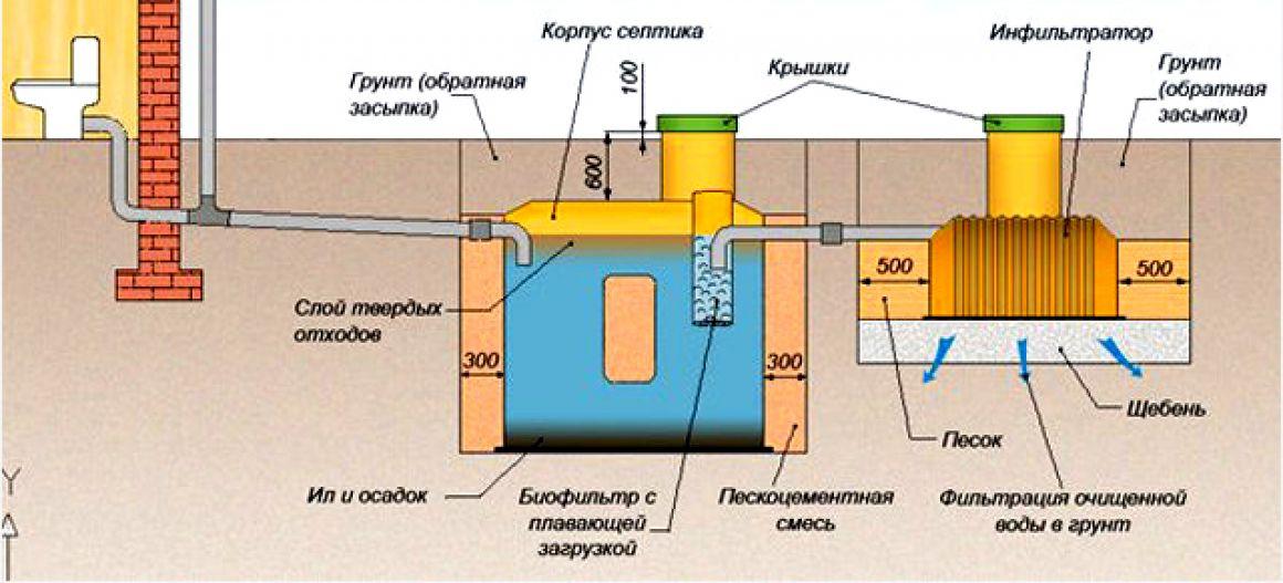 Проект и схема устройства наружной канализации