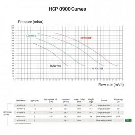Hayward HCP09101E BCD100/KNG100