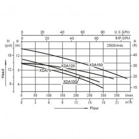 Насос AquaViva LX XDA75M 7 м³/ч