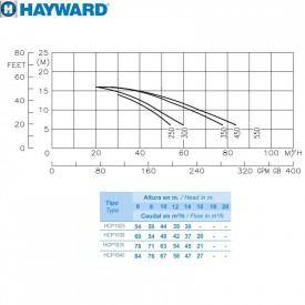 Hayward HCP10251E BC250/KA250